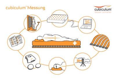 2-cubiculum-mess-methode